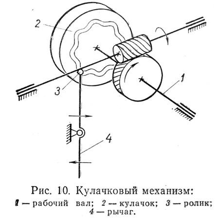 Кулачковый механизм
