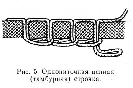 Однониточная цепная