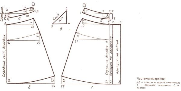 Выкройка юбки расширенная к низу